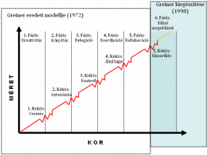 Greiner féle vállalati növekedési modell
